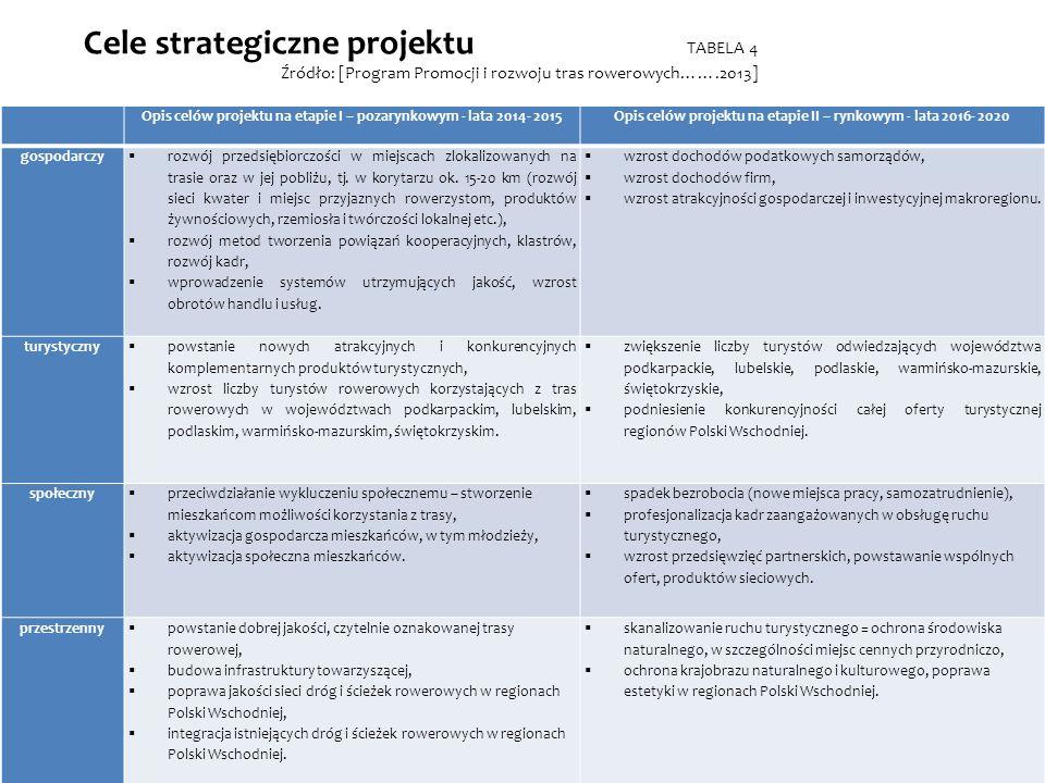 Cele strategiczne projektu TABELA 4 Źródło: [Program Promocji i rozwoju tras rowerowych…….2013]